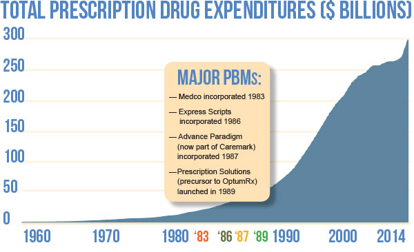 Chart: Total Prescription Drug Expenditures