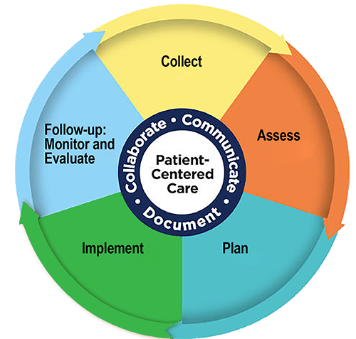 Patient-Centered Care Community Pharmacists