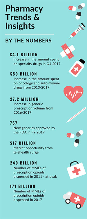 Pharmacy Trends & Insights - QS/1 Pharmacy Management Systems
